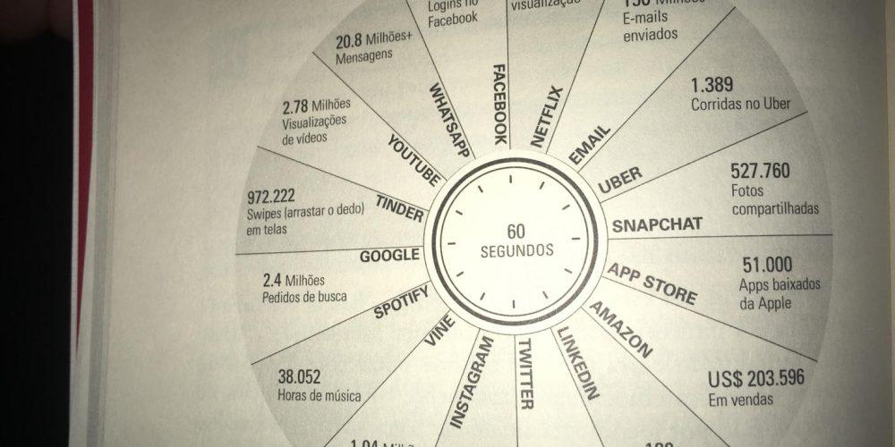 Já se foi o tempo que um minuto, eram apenas sessenta segundos!